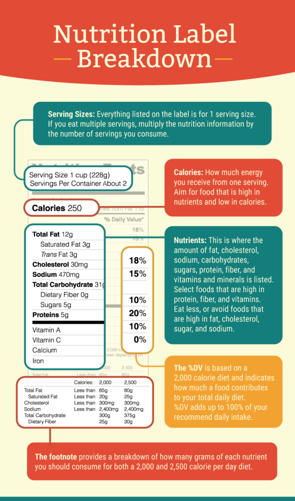 How to Decode Nutrition Labels Infographic