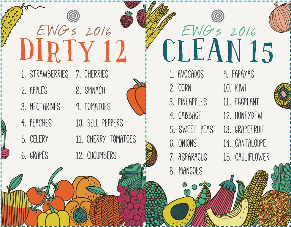 EWG dirty dozen produce list 2016
